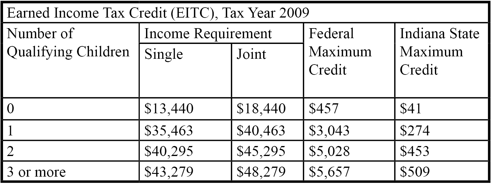 Eic table 2013 chart