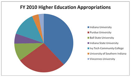 Higher Ed Funding Graph