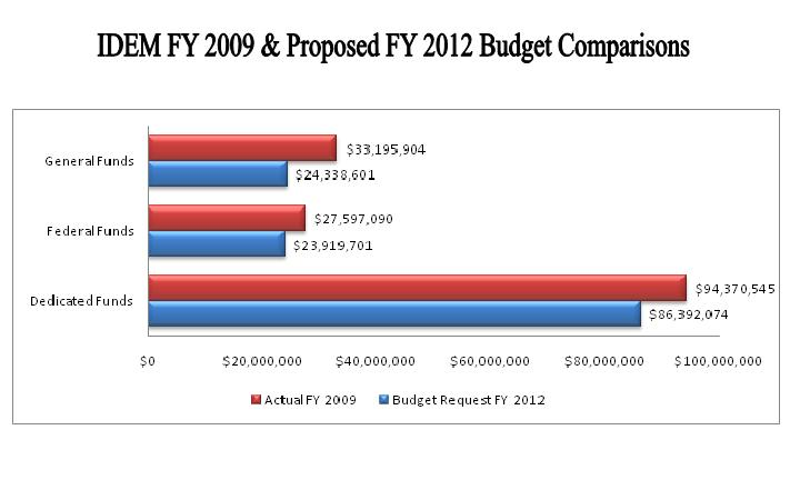 IDEM current and proposed budget comparison chart