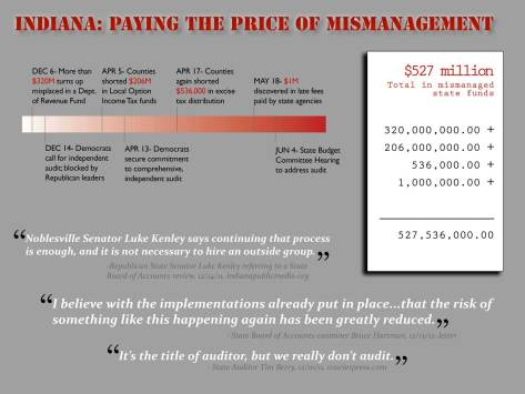 Indiana: Paying the Price of Mismanagement