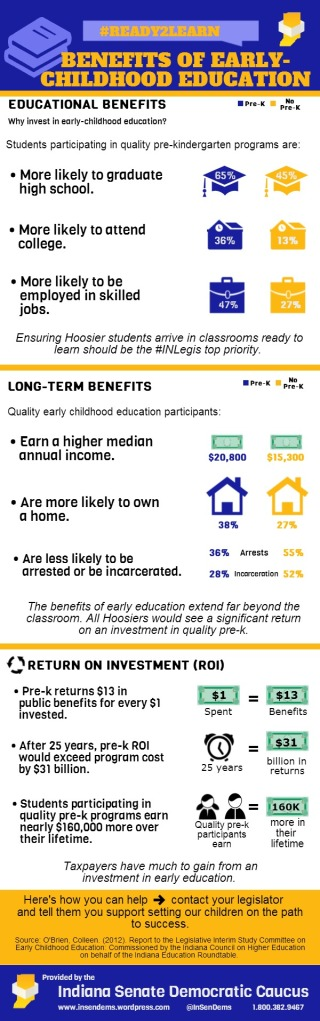 The Benefits of Early-Childhood Education Infographic